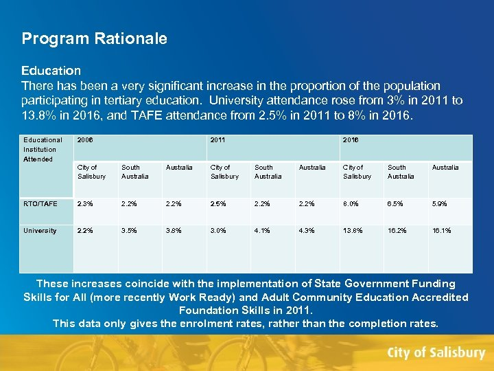 Program Rationale Education There has been a very significant increase in the proportion of