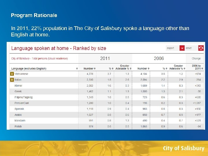 Program Rationale In 2011, 22% population in The City of Salisbury spoke a language