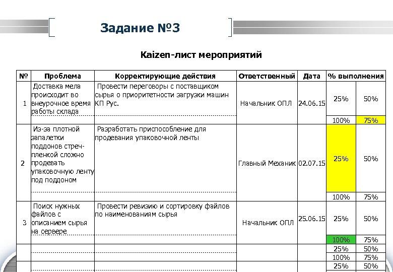 Задание № 3 Kaizen-лист мероприятий № Проблема Корректирующие действия Доставка мела Провести переговоры с