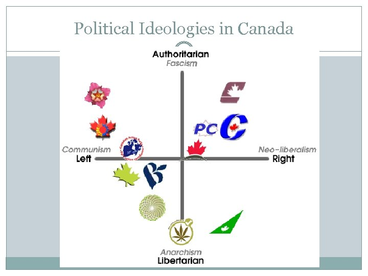 Political Ideologies in Canada