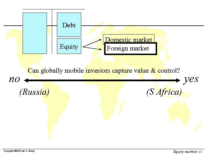 Debt Equity no Domestic market Foreign market Can globally mobile investors capture value &