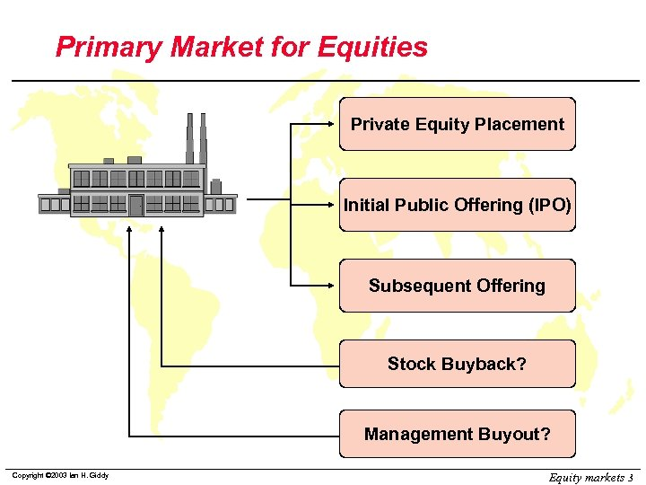 Primary Market for Equities Private Equity Placement Initial Public Offering (IPO) Subsequent Offering Stock