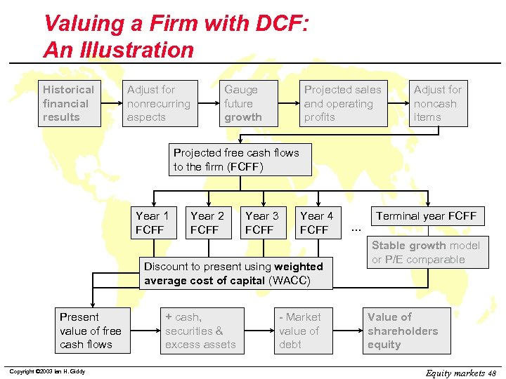 Valuing a Firm with DCF: An Illustration Historical financial results Adjust for nonrecurring aspects