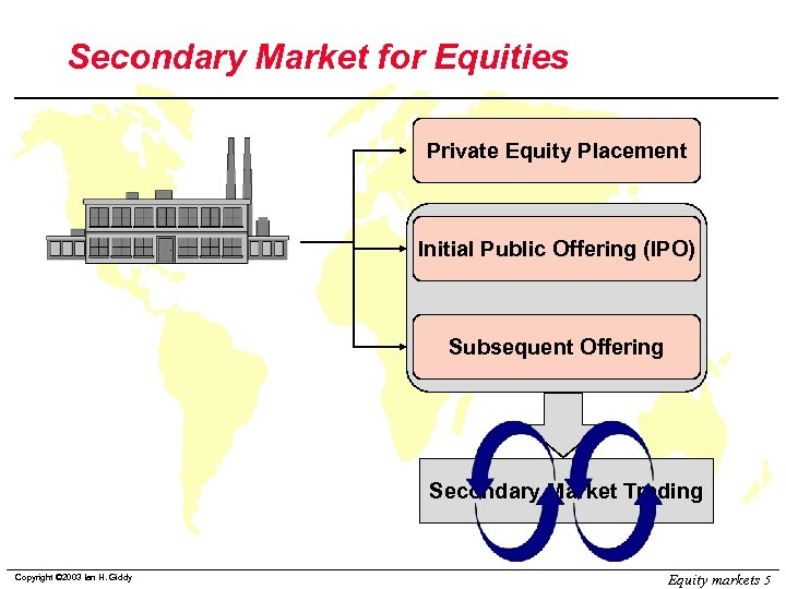 Secondary Market for Equities Private Equity Placement Initial Public Offering (IPO) Subsequent Offering Secondary