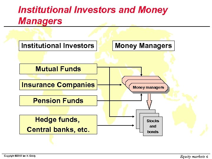 Institutional Investors and Money Managers Institutional Investors Money Managers Mutual Funds Insurance Companies Money