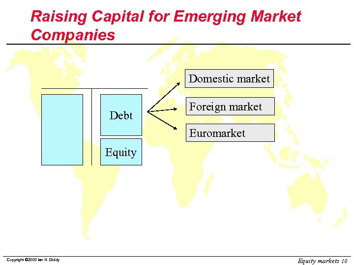 Raising Capital for Emerging Market Companies Domestic market Debt Foreign market Euromarket Equity Copyright