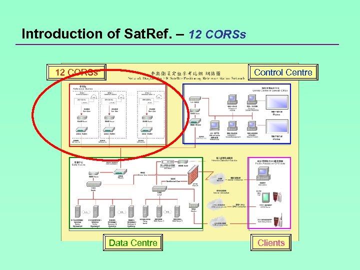 Introduction of Sat. Ref. – 12 CORSs Control Centre Data Centre Clients