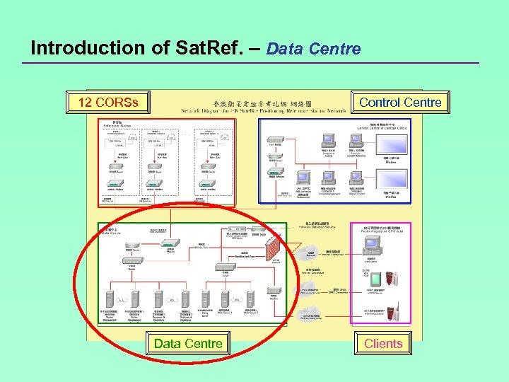 Introduction of Sat. Ref. – Data Centre 12 CORSs Control Centre Data Centre Clients