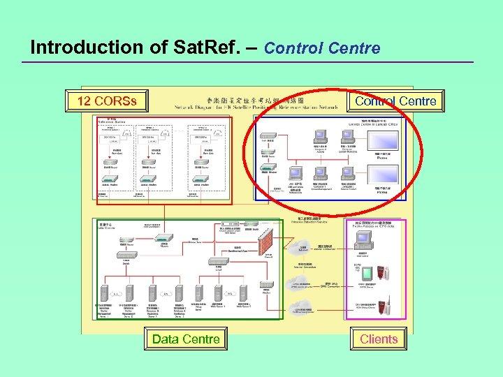 Introduction of Sat. Ref. – Control Centre 12 CORSs Control Centre Data Centre Clients