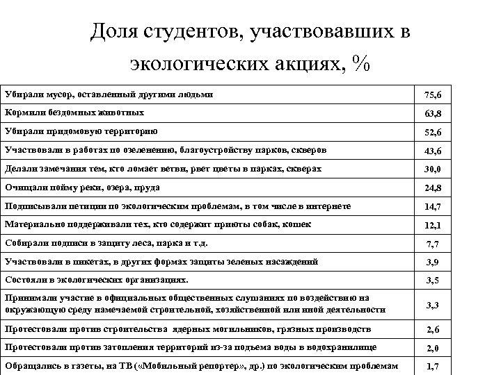 Доля студентов, участвовавших в экологических акциях, % Убирали мусор, оставленный другими людьми 75, 6