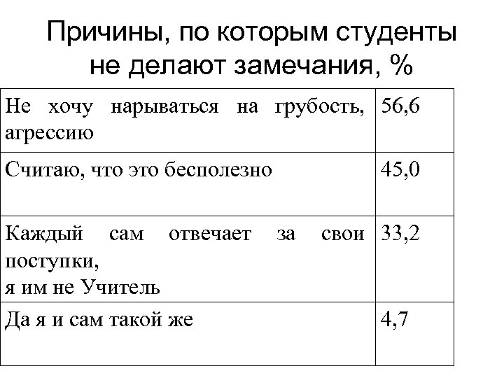 Причины, по которым студенты не делают замечания, % Не хочу нарываться на грубость, 56,