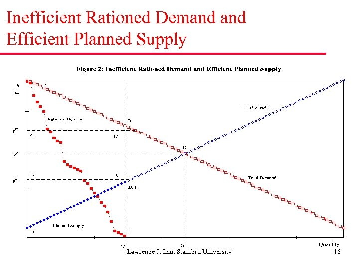 Inefficient Rationed Demand Efficient Planned Supply Lawrence J. Lau, Stanford University 16