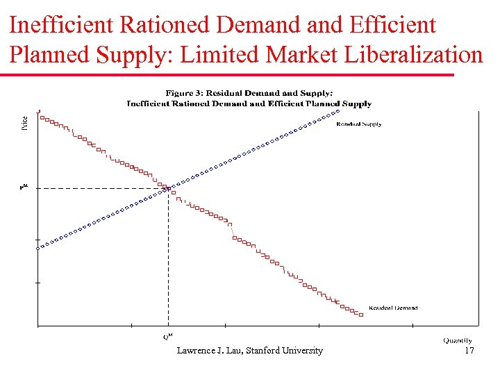 Inefficient Rationed Demand Efficient Planned Supply: Limited Market Liberalization Lawrence J. Lau, Stanford University