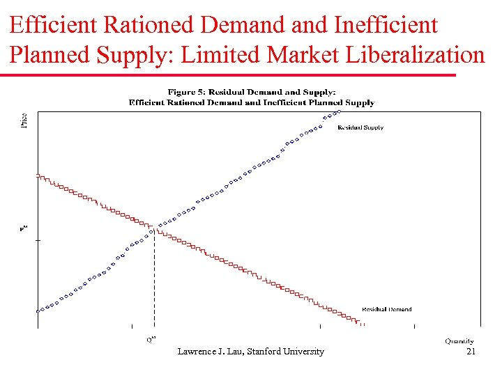 Efficient Rationed Demand Inefficient Planned Supply: Limited Market Liberalization Lawrence J. Lau, Stanford University