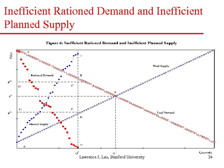 Inefficient Rationed Demand Inefficient Planned Supply Lawrence J. Lau, Stanford University 24