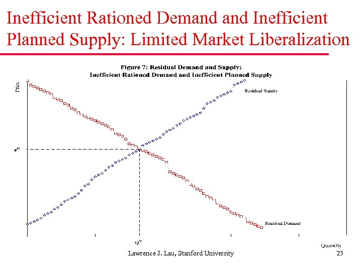 Inefficient Rationed Demand Inefficient Planned Supply: Limited Market Liberalization Lawrence J. Lau, Stanford University