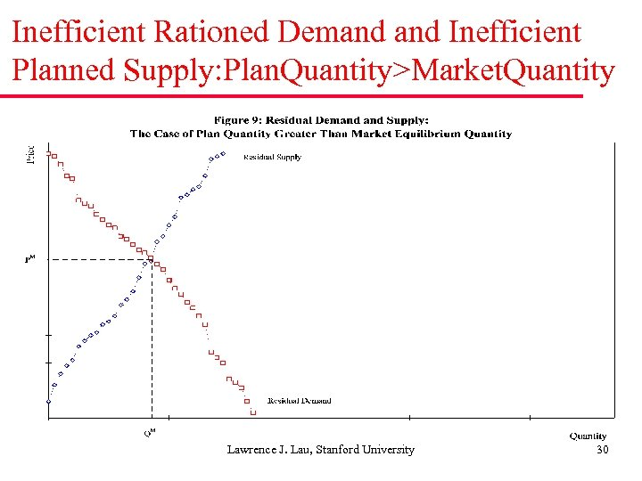 Inefficient Rationed Demand Inefficient Planned Supply: Plan. Quantity>Market. Quantity Lawrence J. Lau, Stanford University