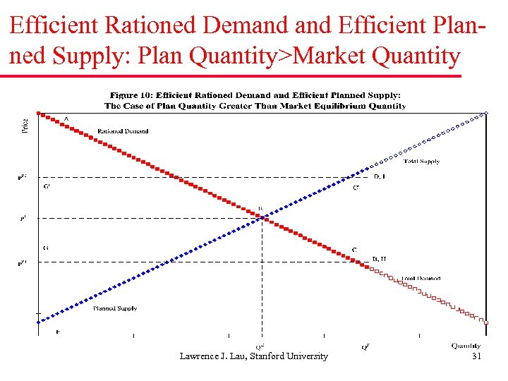 Efficient Rationed Demand Efficient Planned Supply: Plan Quantity>Market Quantity Lawrence J. Lau, Stanford University