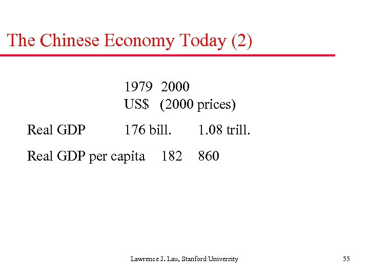 The Chinese Economy Today (2) 1979 2000 US$ (2000 prices) Real GDP 176 bill.