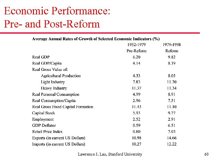 Economic Performance: Pre- and Post-Reform Lawrence J. Lau, Stanford University 60