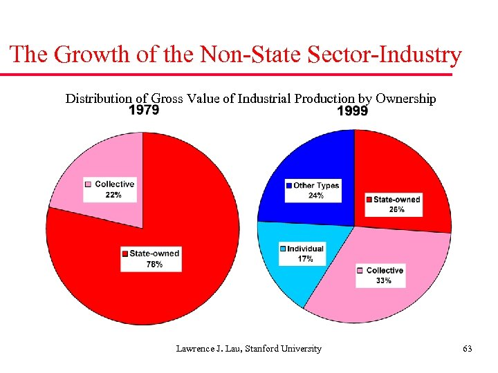 The Growth of the Non-State Sector-Industry Distribution of Gross Value of Industrial Production by