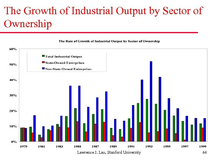 The Growth of Industrial Output by Sector of Ownership Lawrence J. Lau, Stanford University