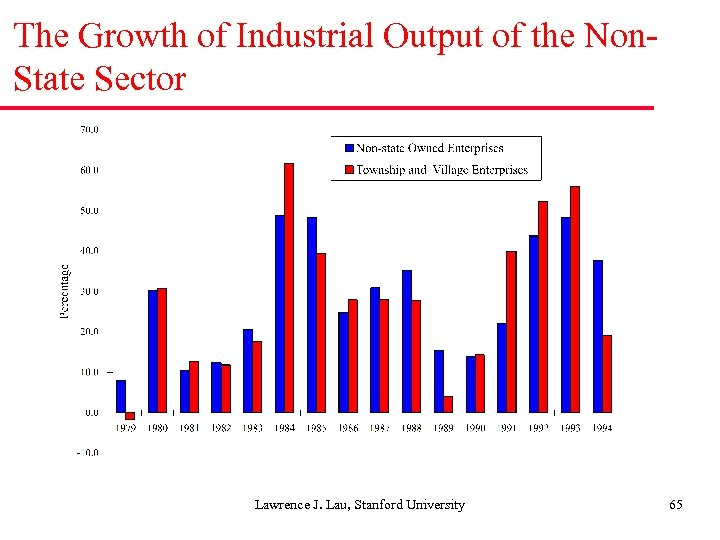 The Growth of Industrial Output of the Non. State Sector Lawrence J. Lau, Stanford