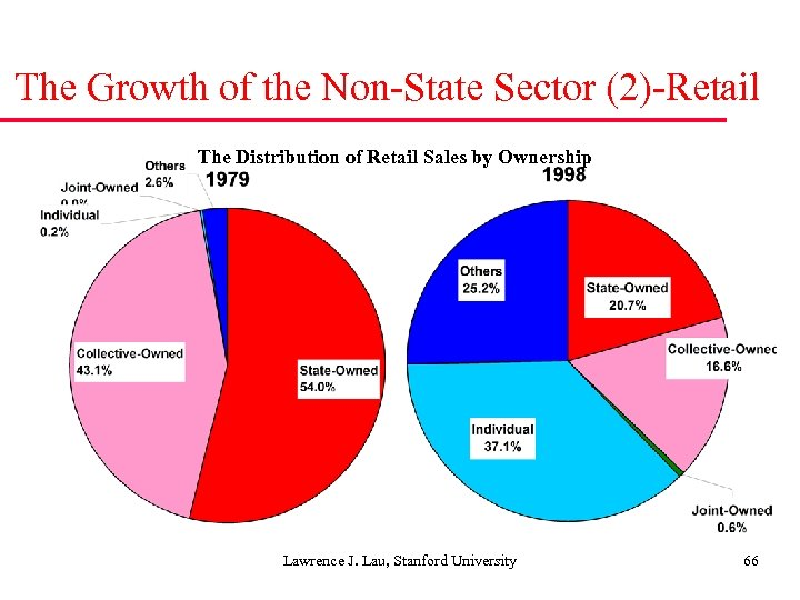 The Growth of the Non-State Sector (2)-Retail The Distribution of Retail Sales by Ownership