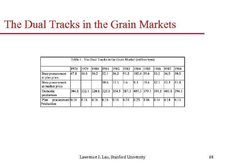 The Dual Tracks in the Grain Markets Lawrence J. Lau, Stanford University 68