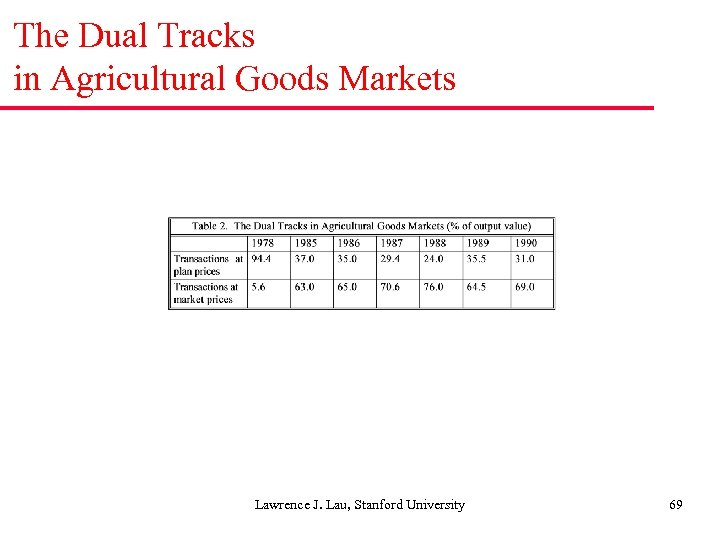 The Dual Tracks in Agricultural Goods Markets Lawrence J. Lau, Stanford University 69
