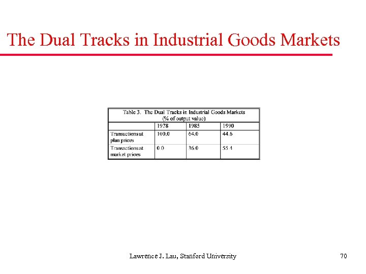 The Dual Tracks in Industrial Goods Markets Lawrence J. Lau, Stanford University 70