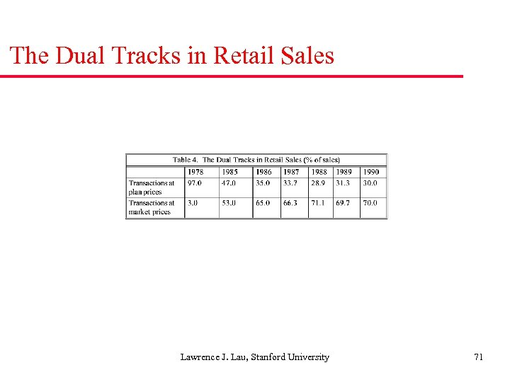 The Dual Tracks in Retail Sales Lawrence J. Lau, Stanford University 71