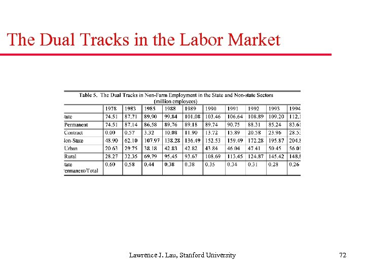 The Dual Tracks in the Labor Market Lawrence J. Lau, Stanford University 72