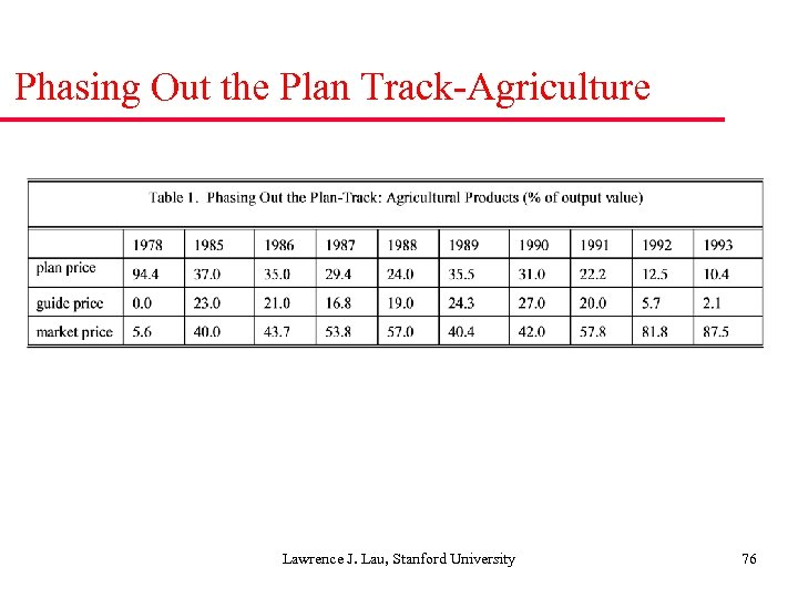 Phasing Out the Plan Track-Agriculture Lawrence J. Lau, Stanford University 76