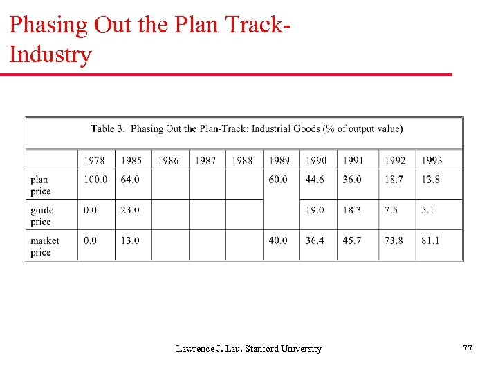 Phasing Out the Plan Track. Industry Lawrence J. Lau, Stanford University 77