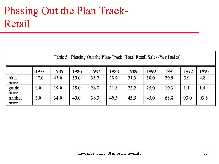 Phasing Out the Plan Track. Retail Lawrence J. Lau, Stanford University 78