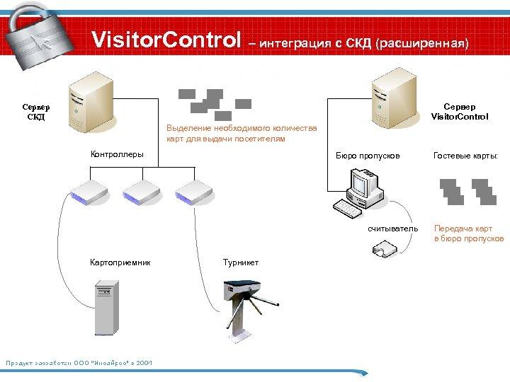 Visitor. Control – интеграция с СКД (расширенная) Сервер Visitor. Control Сервер СКД Выделение необходимого