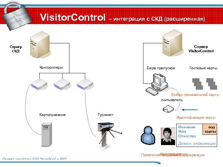 Visitor. Control – интеграция с СКД (расширенная) Сервер Visitor. Control Сервер СКД Контроллеры Бюро
