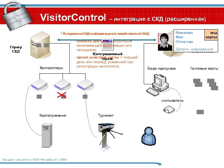 Visitor. Control – интеграция с СКД (расширенная) Фамилия Имя Отчество Передача в СКД информации