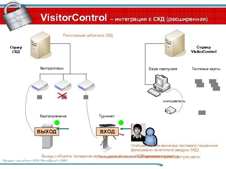 Visitor. Control – интеграция с СКД (расширенная) Регистрация события в СКД Сервер Visitor. Control