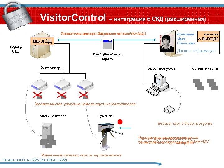 Visitor. Control – интеграция с СКД (расширенная) Опрос базы данных СКД, поиск событийвыходе Автоматическая