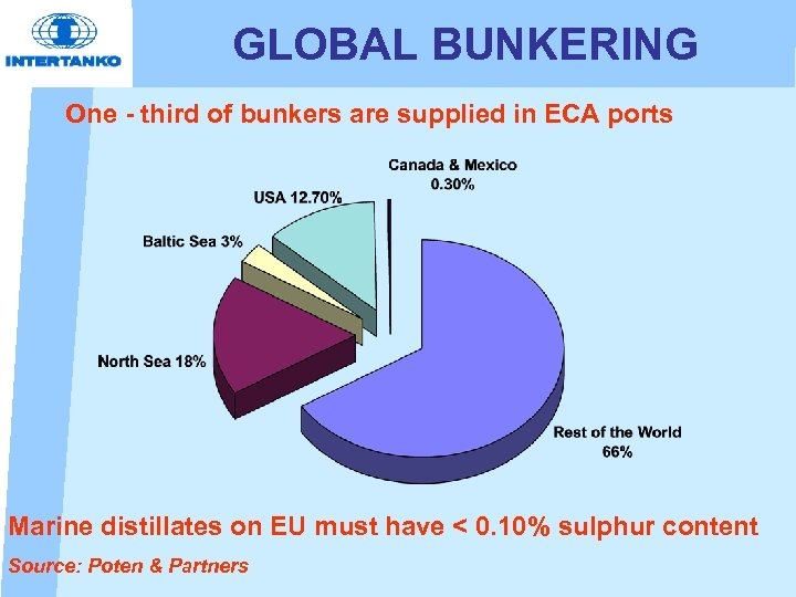 GLOBAL BUNKERING One - third of bunkers are supplied in ECA ports Marine distillates