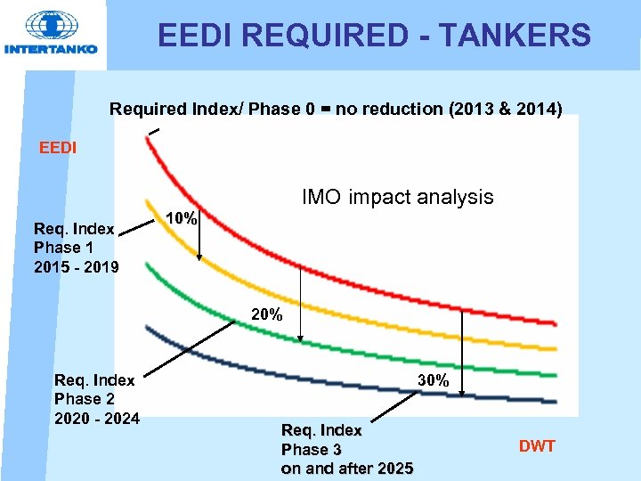 EEDI REQUIRED - TANKERS Required Index/ Phase 0 = no reduction (2013 & 2014)