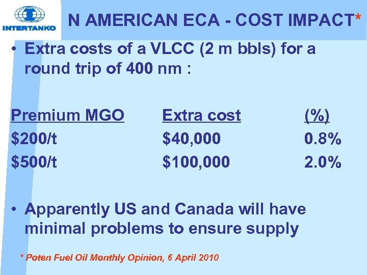 N AMERICAN ECA - COST IMPACT* • Extra costs of a VLCC (2 m