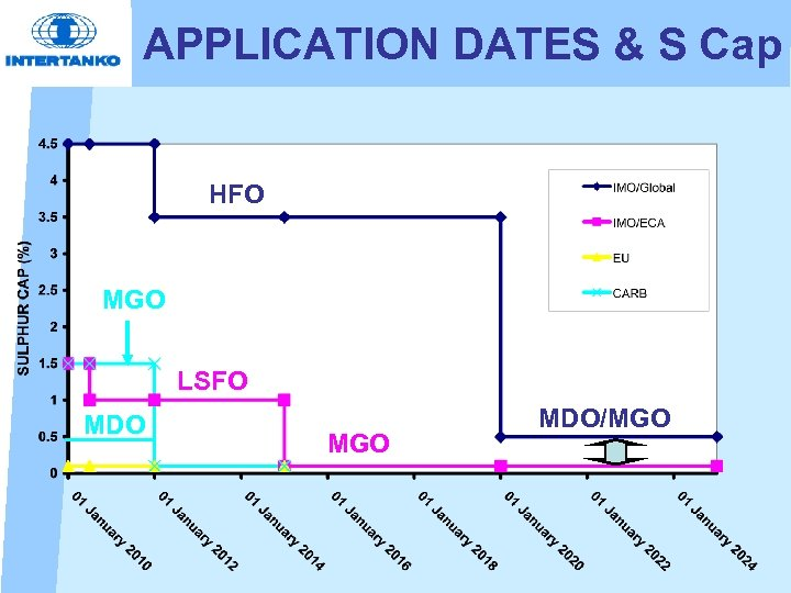 APPLICATION DATES & S Cap HFO MGO LSFO MDO MGO MDO/MGO