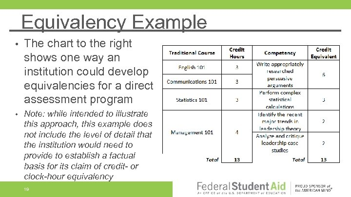 Equivalency Example • The chart to the right shows one way an institution could