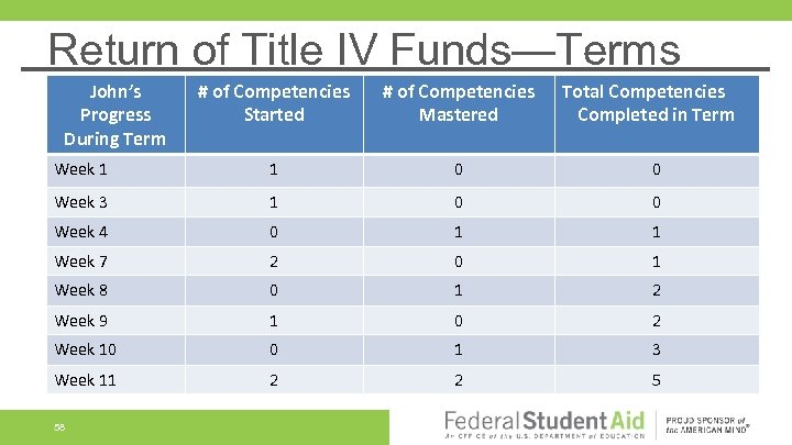 Return of Title IV Funds—Terms John's Progress During Term # of Competencies Started #