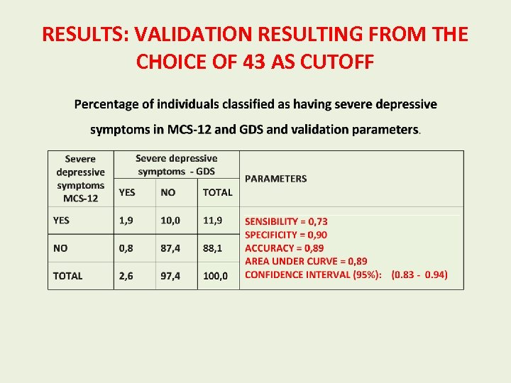 RESULTS: VALIDATION RESULTING FROM THE CHOICE OF 43 AS CUTOFF