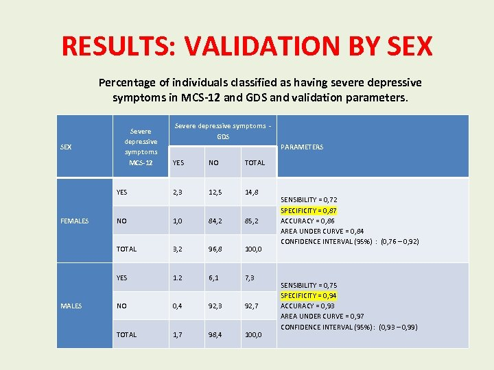 RESULTS: VALIDATION BY SEX Percentage of individuals classified as having severe depressive symptoms in