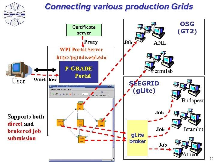 Connecting various production Grids OSG (GT 2) Certificate server Proxy WPI Portal Server http: